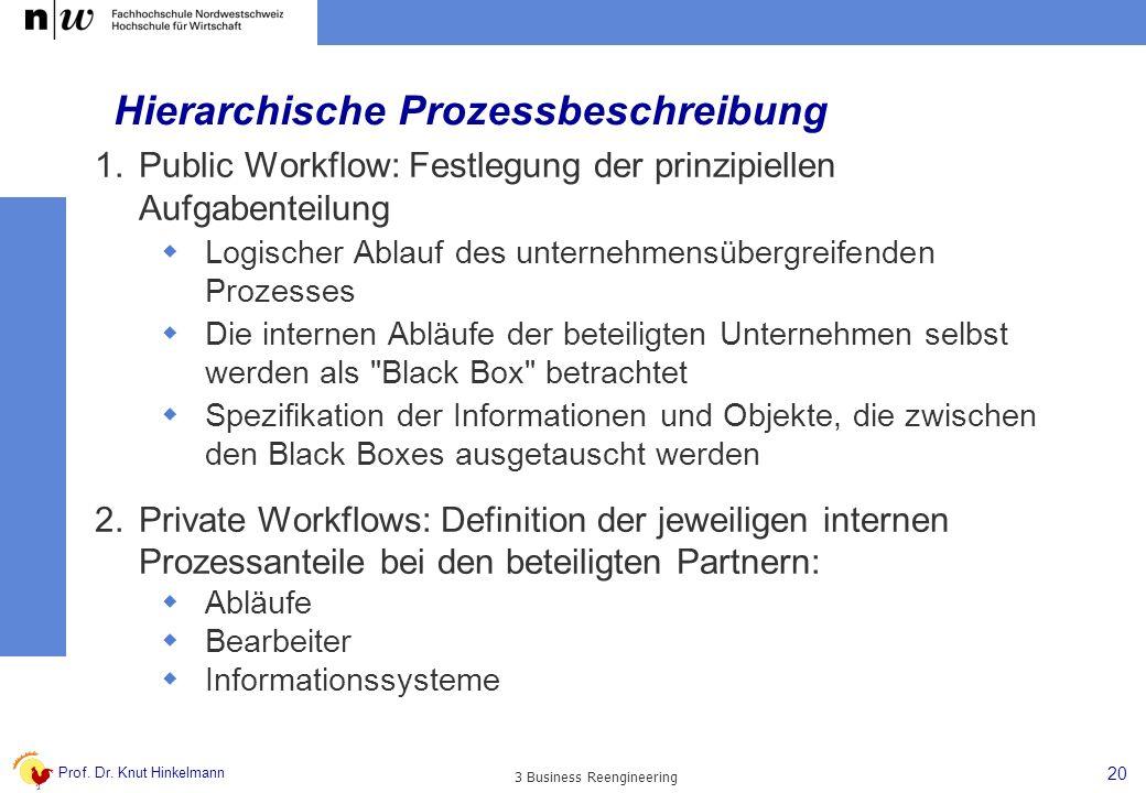 Hierarchische Prozessbeschreibung