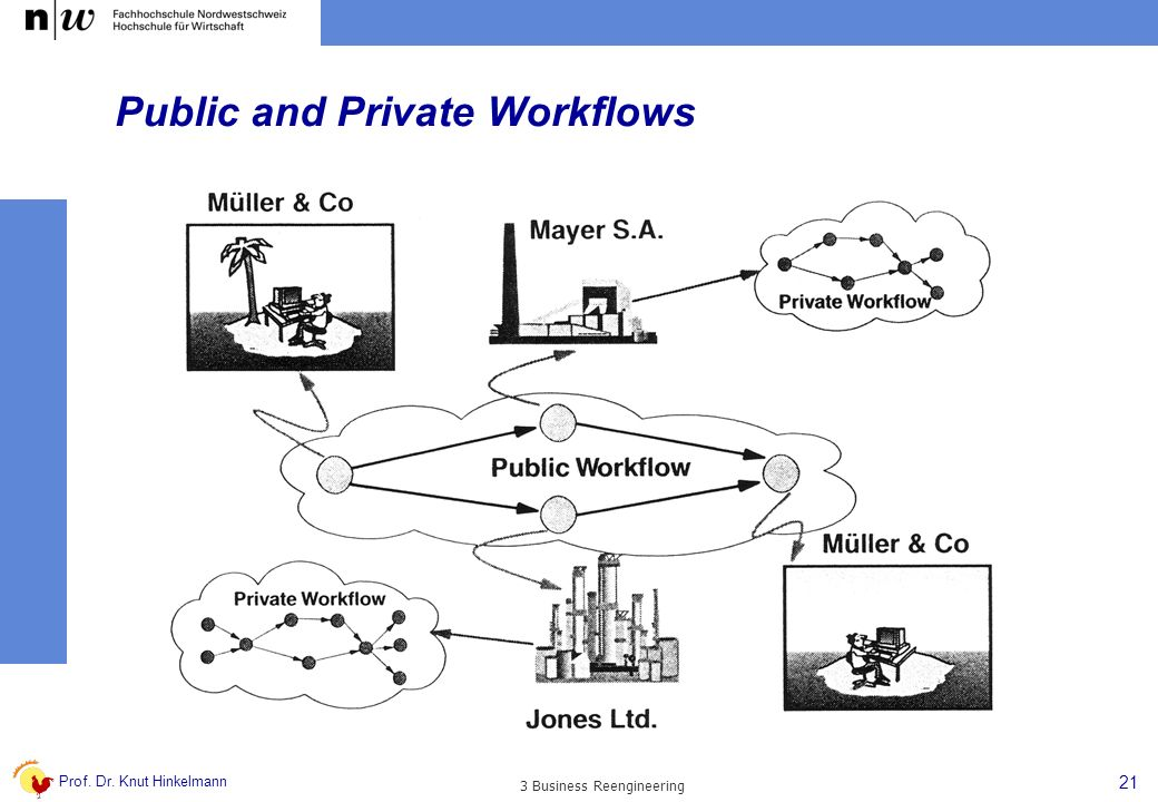 Public and Private Workflows