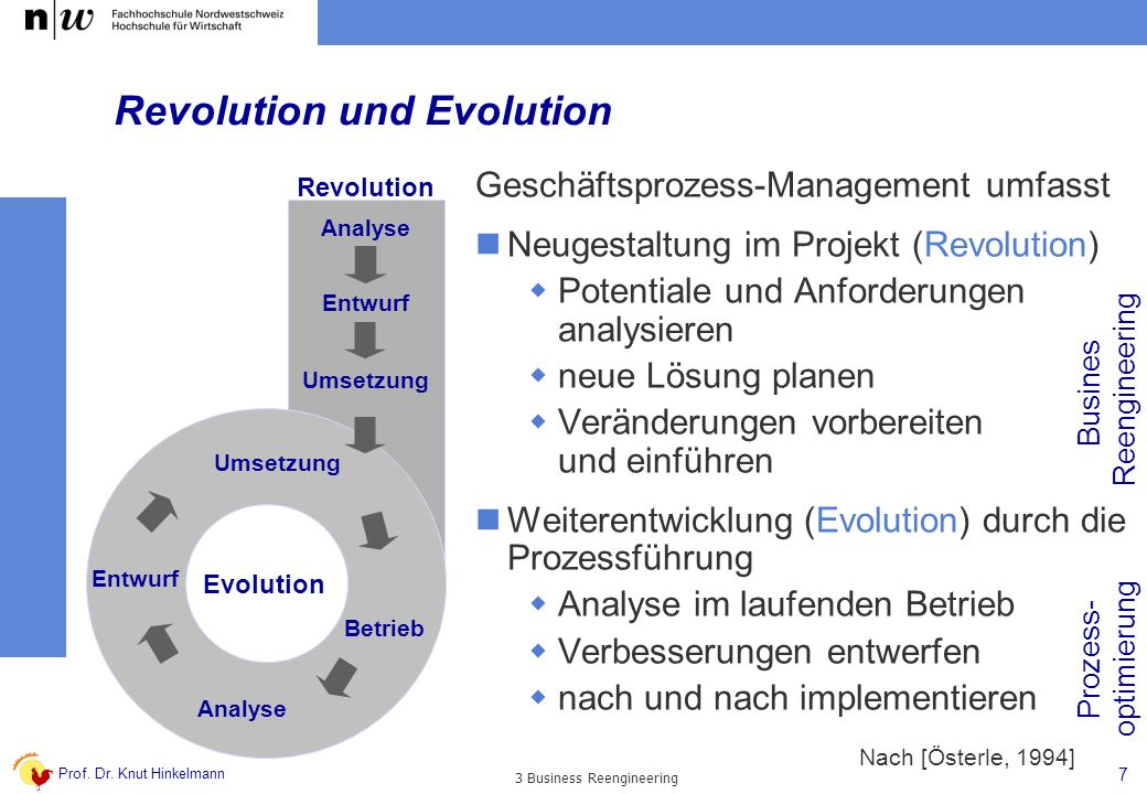 Revolution und Evolution