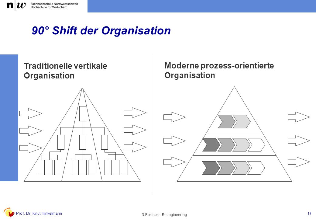 90° Shift der Organisation