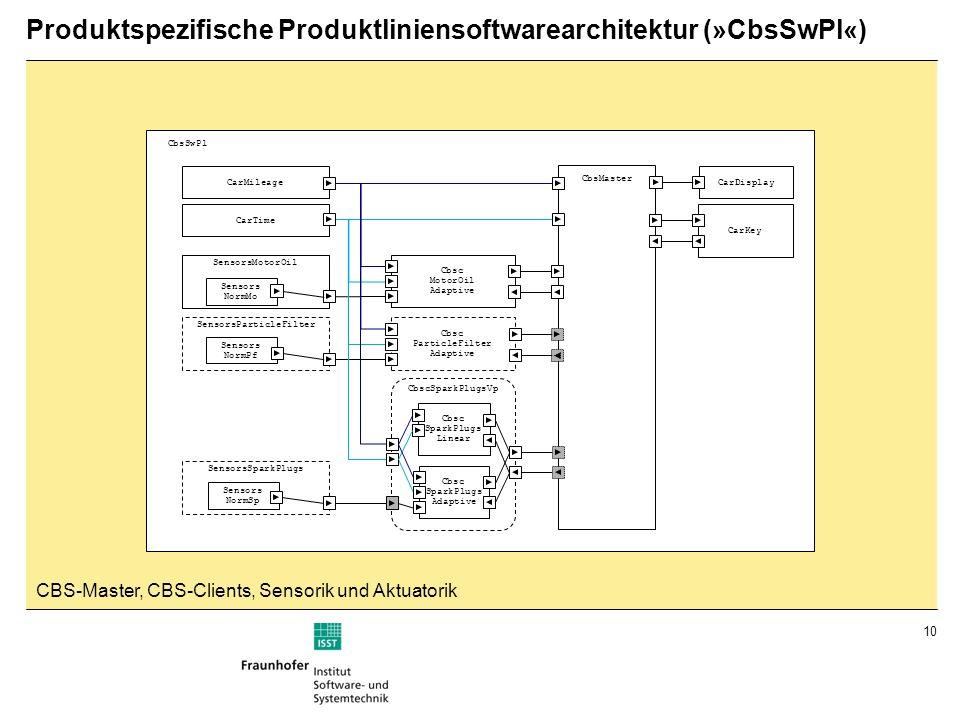 Produktspezifische Produktliniensoftwarearchitektur (»CbsSwPl«)