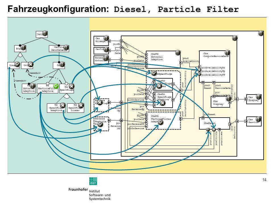 Fahrzeugkonfiguration: Diesel, Particle Filter