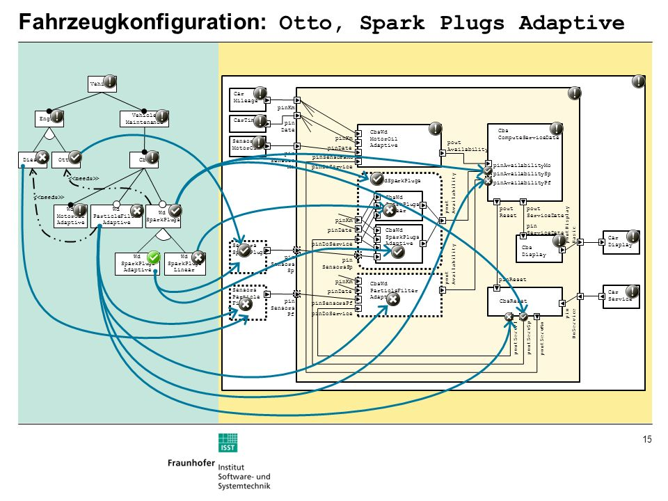 Fahrzeugkonfiguration: Otto, Spark Plugs Adaptive