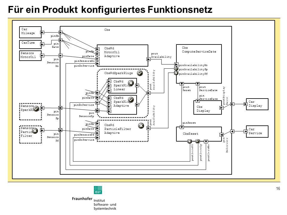 Für ein Produkt konfiguriertes Funktionsnetz
