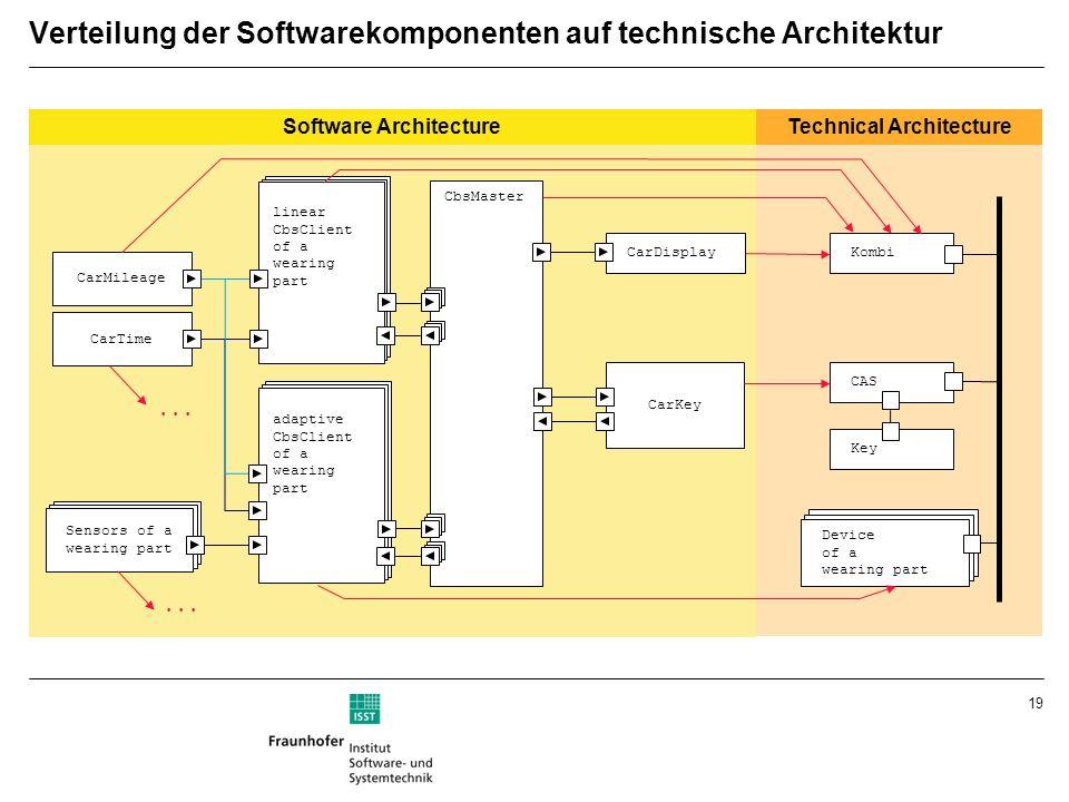 Verteilung der Softwarekomponenten auf technische Architektur