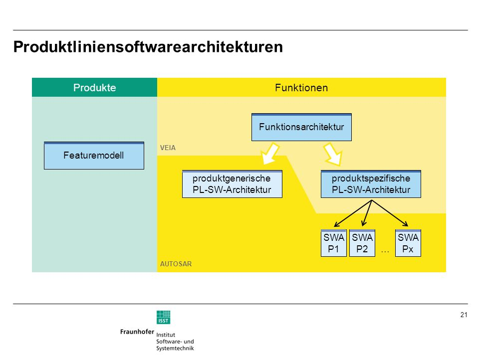 Produktliniensoftwarearchitekturen