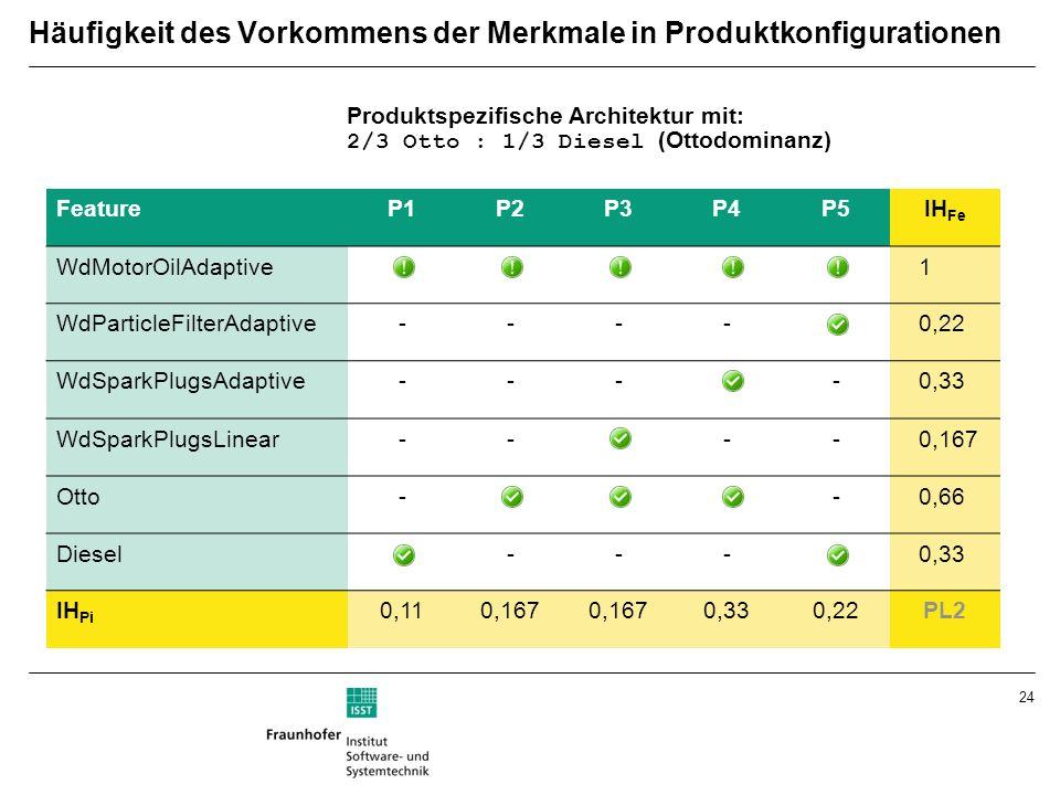 Häufigkeit des Vorkommens der Merkmale in Produktkonfigurationen