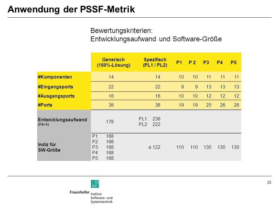 Anwendung der PSSF-Metrik