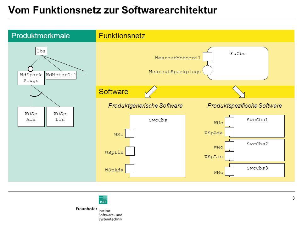 Vom Funktionsnetz zur Softwarearchitektur
