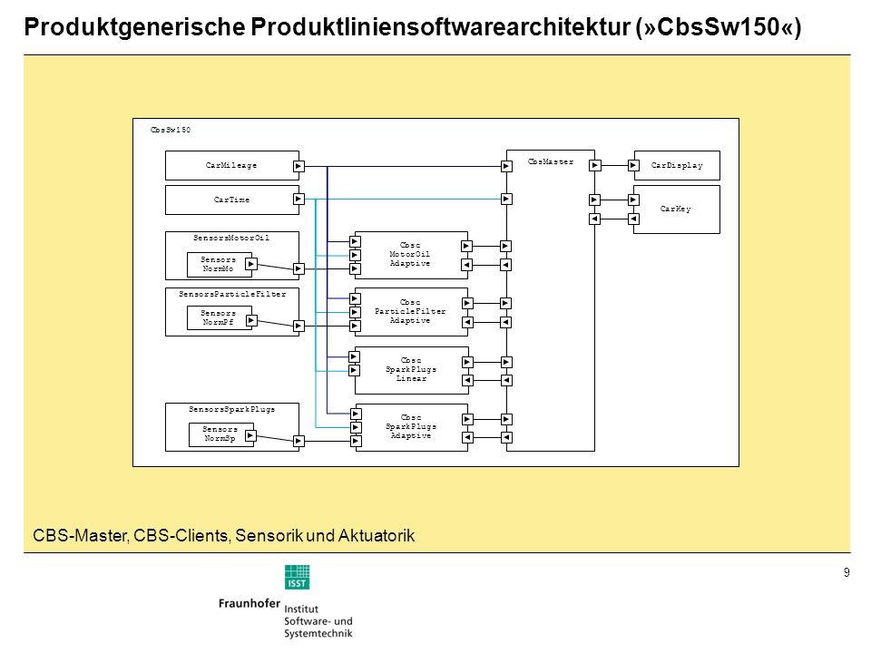 Produktgenerische Produktliniensoftwarearchitektur (»CbsSw150«)