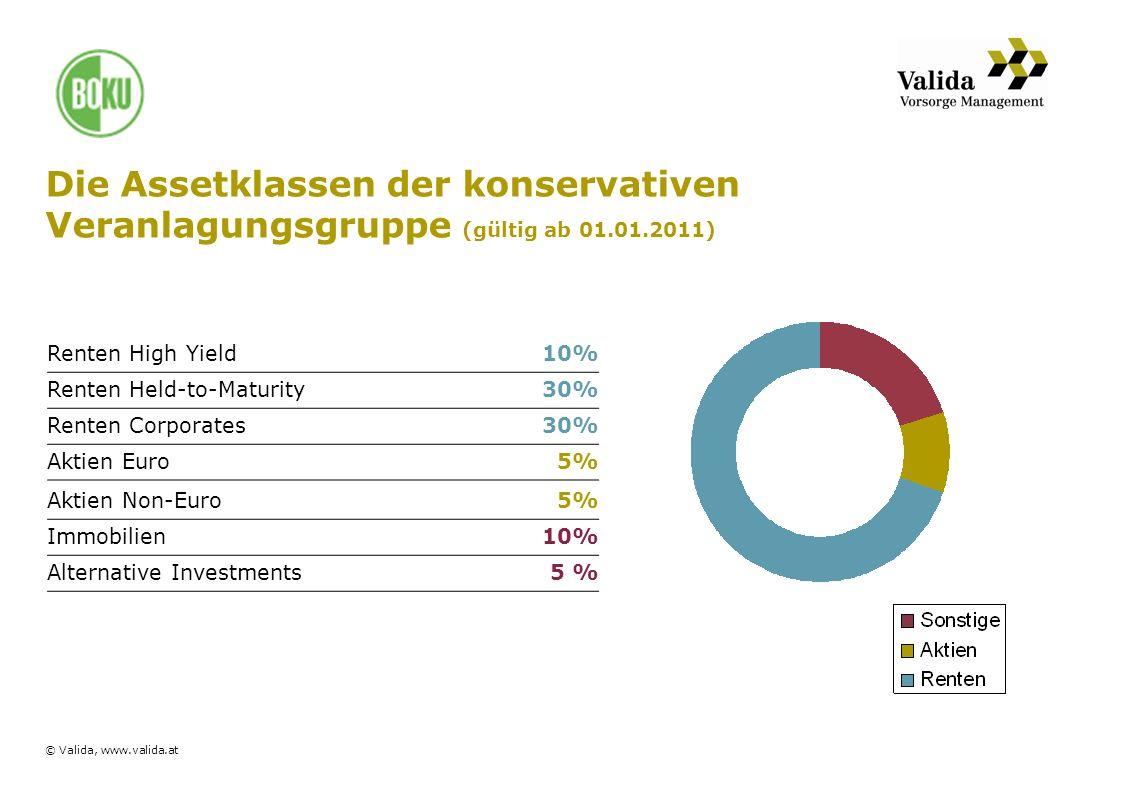 Die Assetklassen der konservativen Veranlagungsgruppe (gültig ab 01.01.2011)