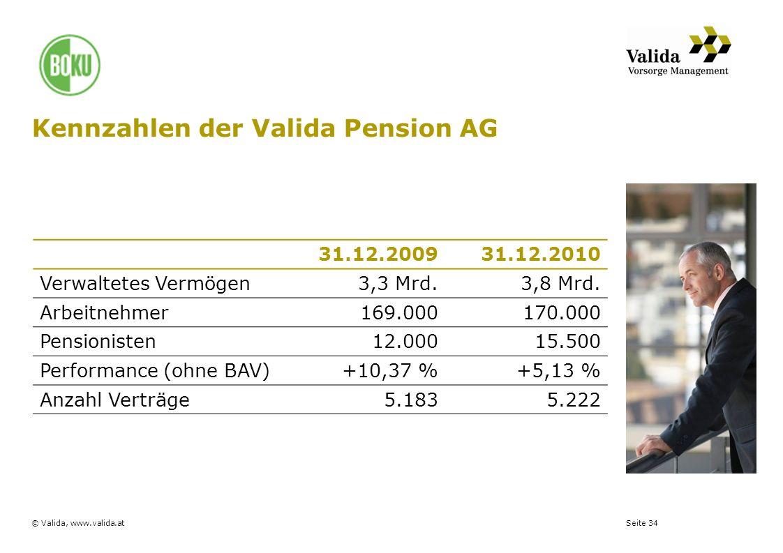 Kennzahlen der Valida Pension AG