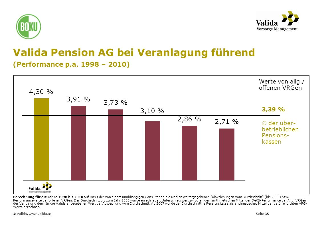 Valida Pension AG bei Veranlagung führend (Performance p. a