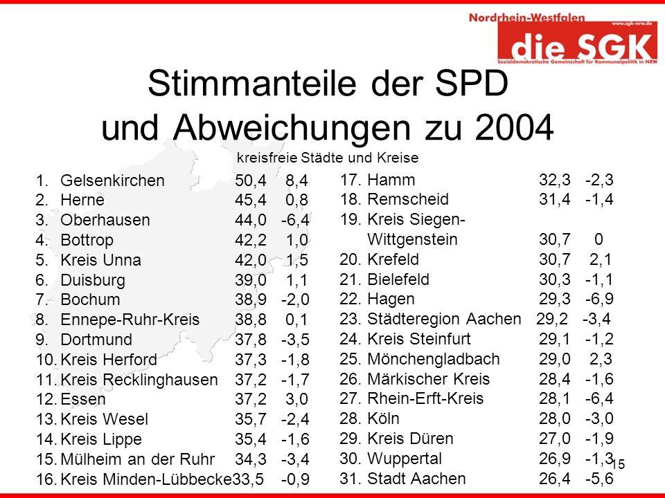 Stimmanteile der SPD und Abweichungen zu 2004 kreisfreie Städte und Kreise