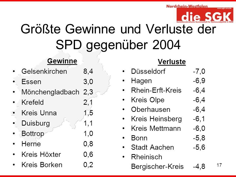 Größte Gewinne und Verluste der SPD gegenüber 2004
