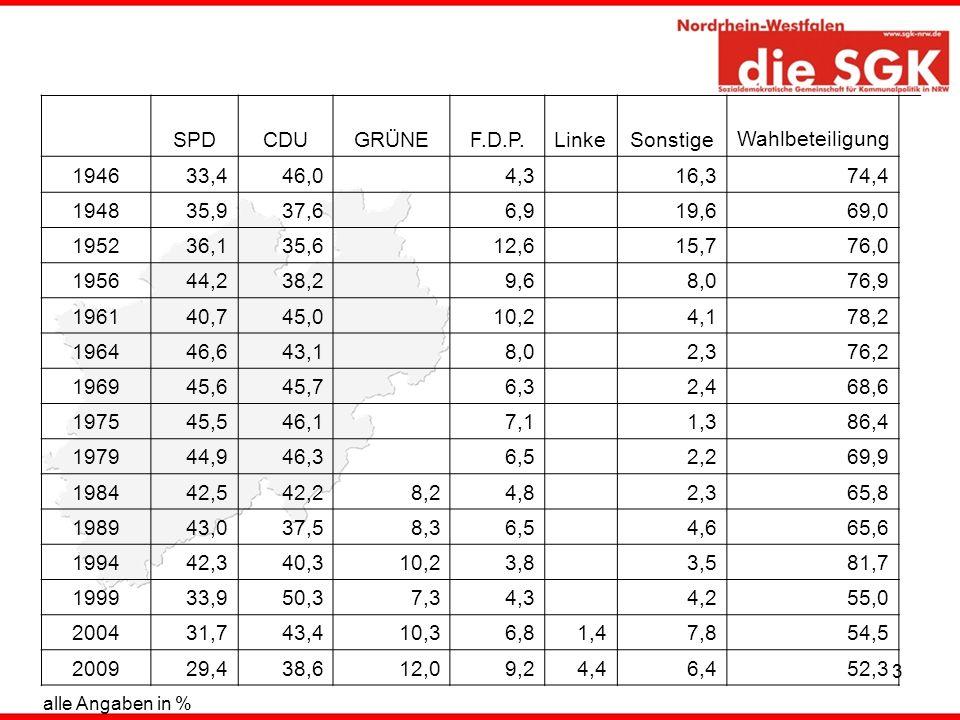 SPD CDU GRÜNE F.D.P. Linke Sonstige Wahlbeteiligung 1946 33,4 46,0 4,3