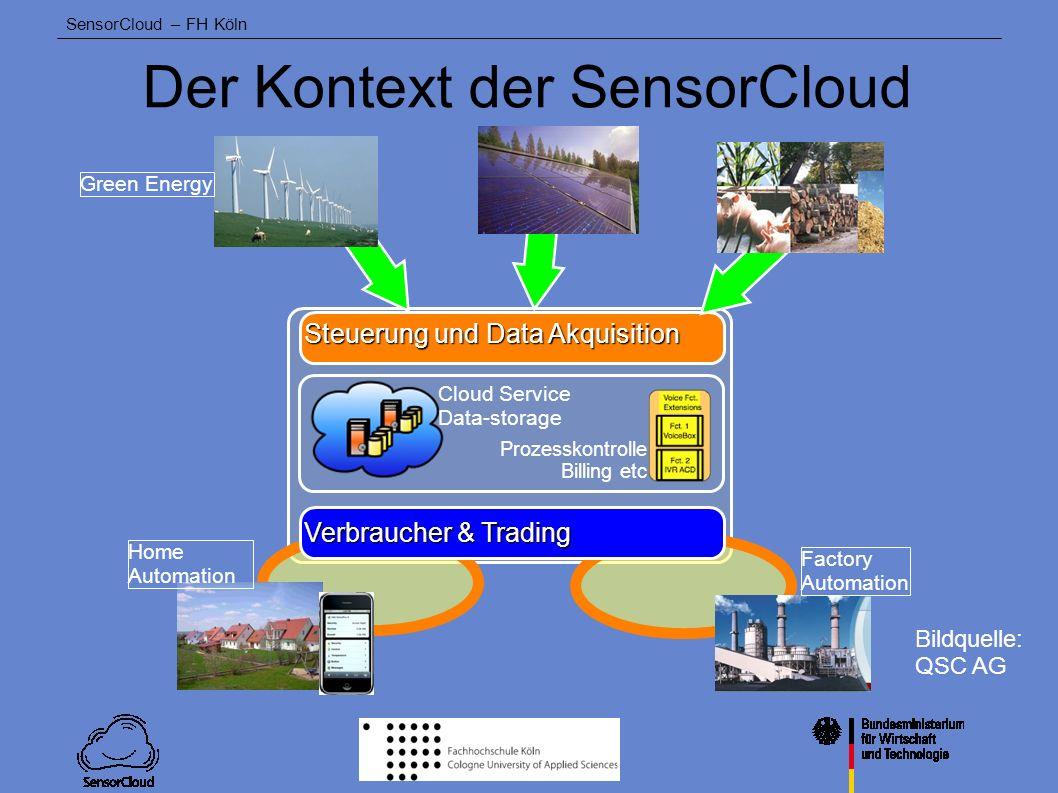 Der Kontext der SensorCloud