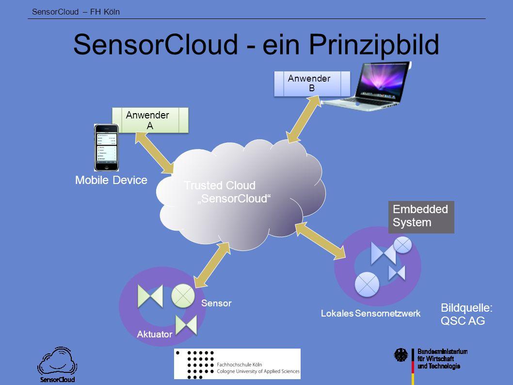 SensorCloud - ein Prinzipbild