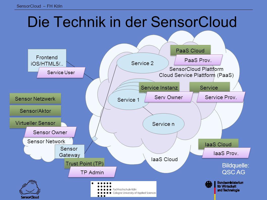 Die Technik in der SensorCloud