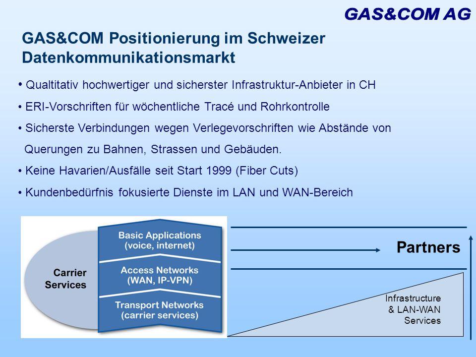 GAS&COM Positionierung im Schweizer Datenkommunikationsmarkt