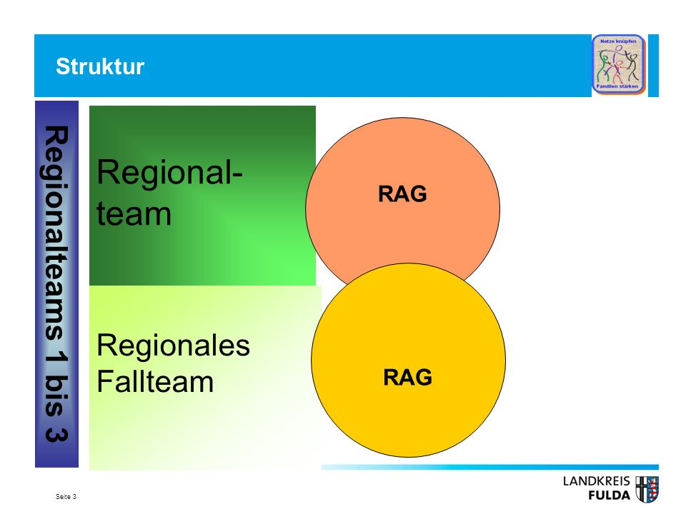 Regional-team Regionalteams 1 bis 3 Regionales Fallteam Struktur RAG