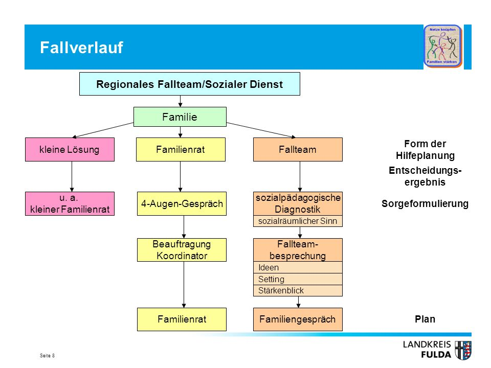 Regionales Fallteam/Sozialer Dienst