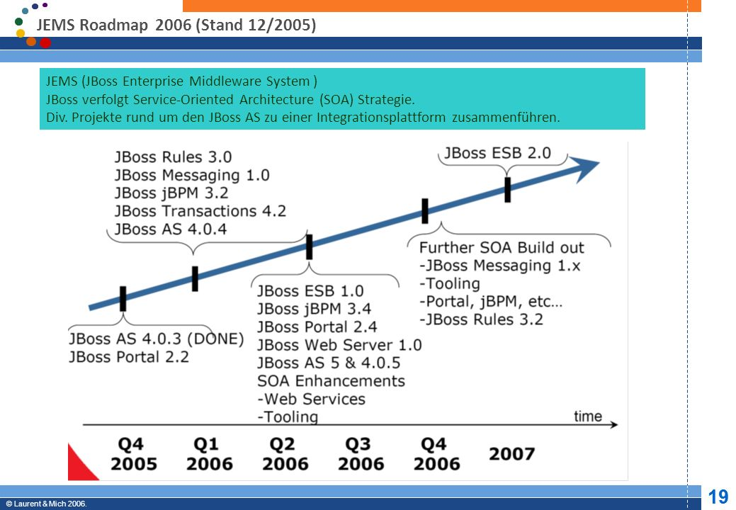 JEMS Roadmap 2006 (Stand 12/2005)JEMS (JBoss Enterprise Middleware System ) JBoss verfolgt Service-Oriented Architecture (SOA) Strategie.
