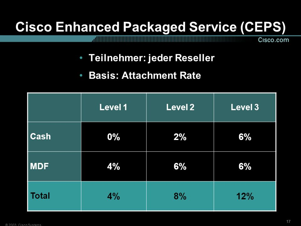 Cisco Enhanced Packaged Service (CEPS)