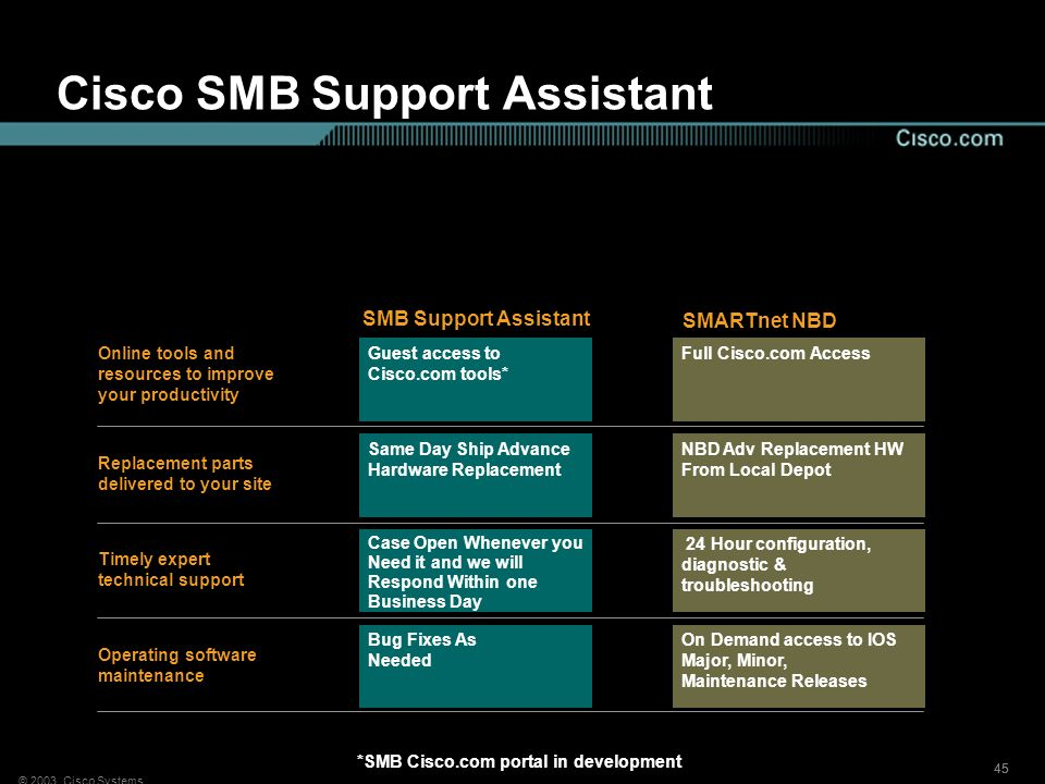 Cisco SMB Support Assistant