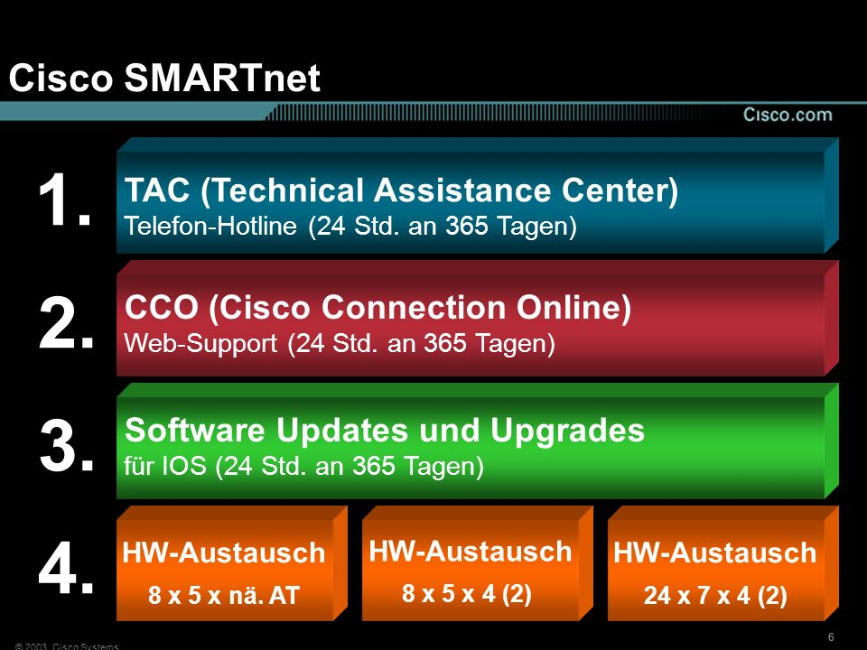 1. 2. 3. 4. Cisco SMARTnet TAC (Technical Assistance Center)