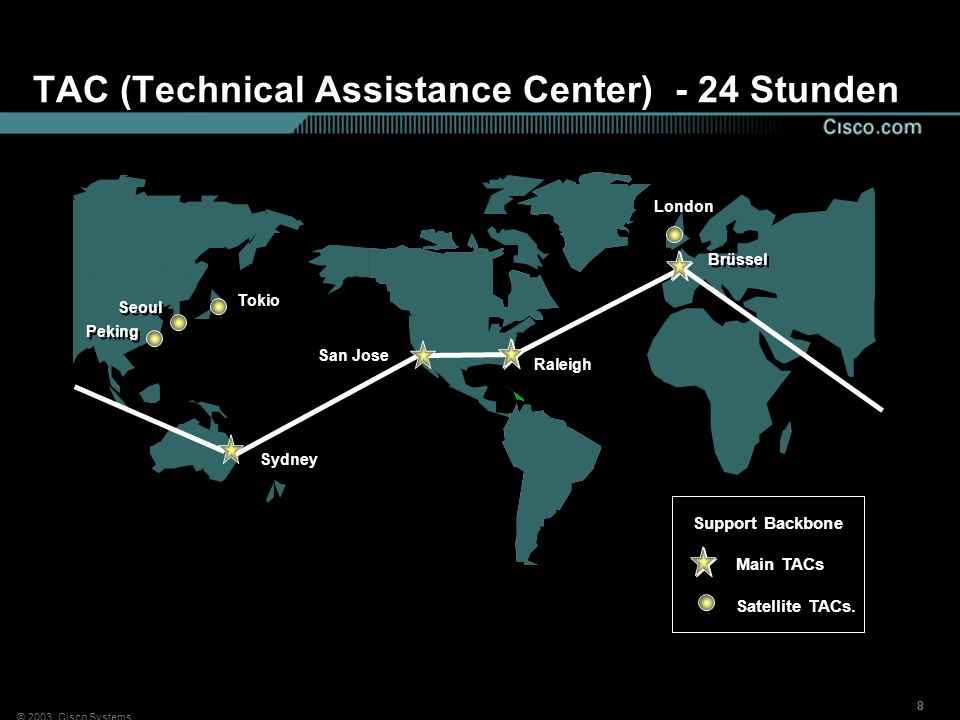 TAC (Technical Assistance Center) - 24 Stunden
