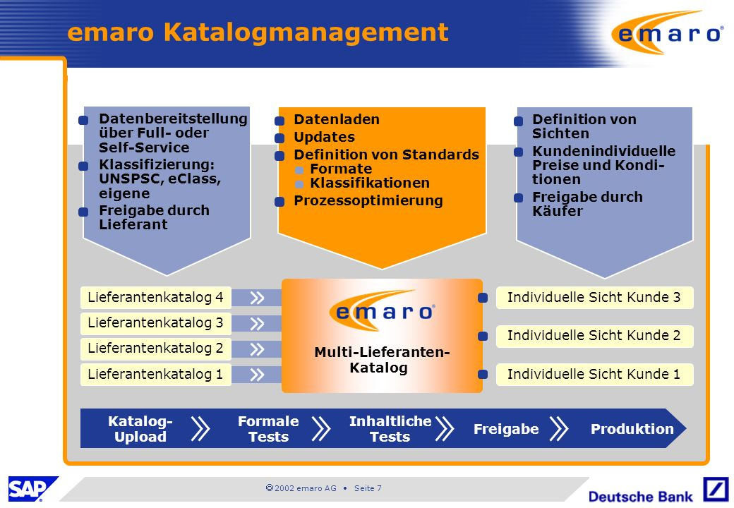 emaro Katalogmanagement
