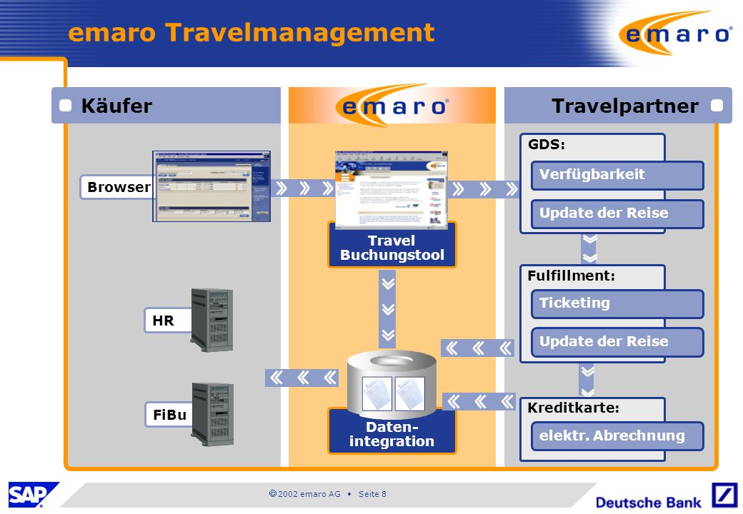 emaro Travelmanagement