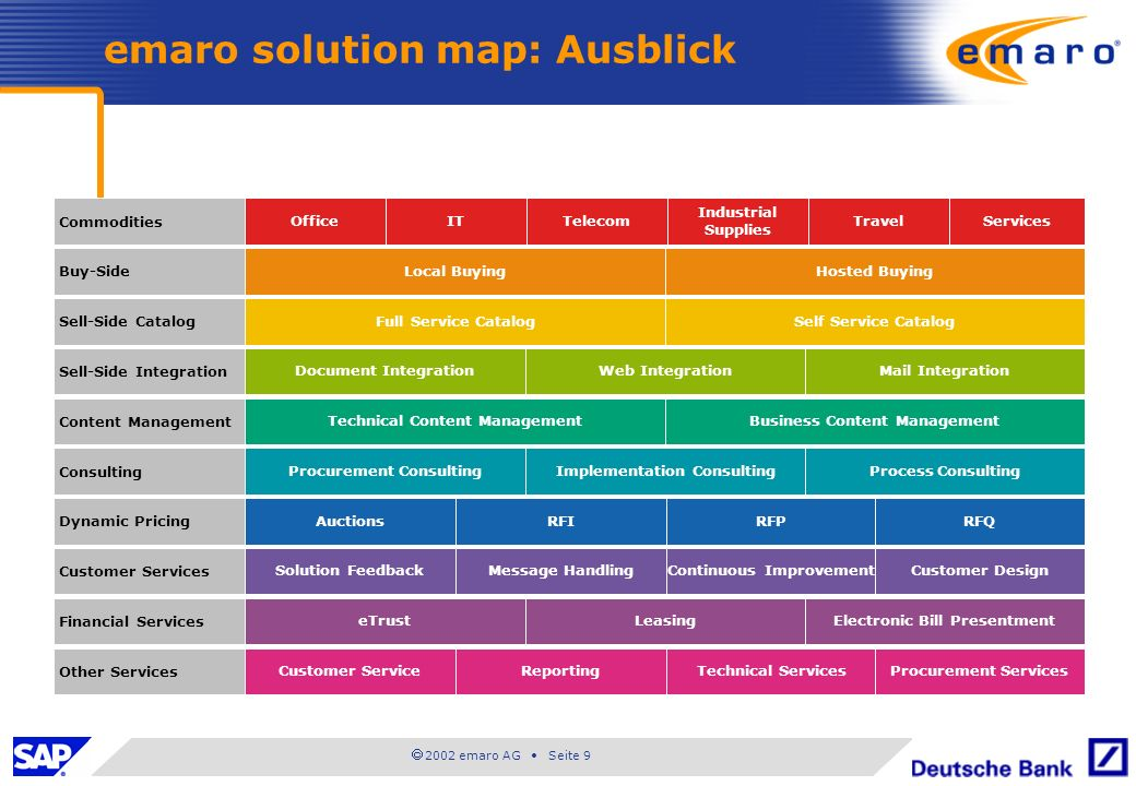 emaro solution map: Ausblick