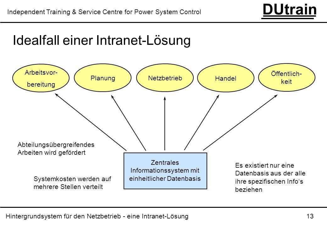 Zentrales Informationssystem mit einheitlicher Datenbasis