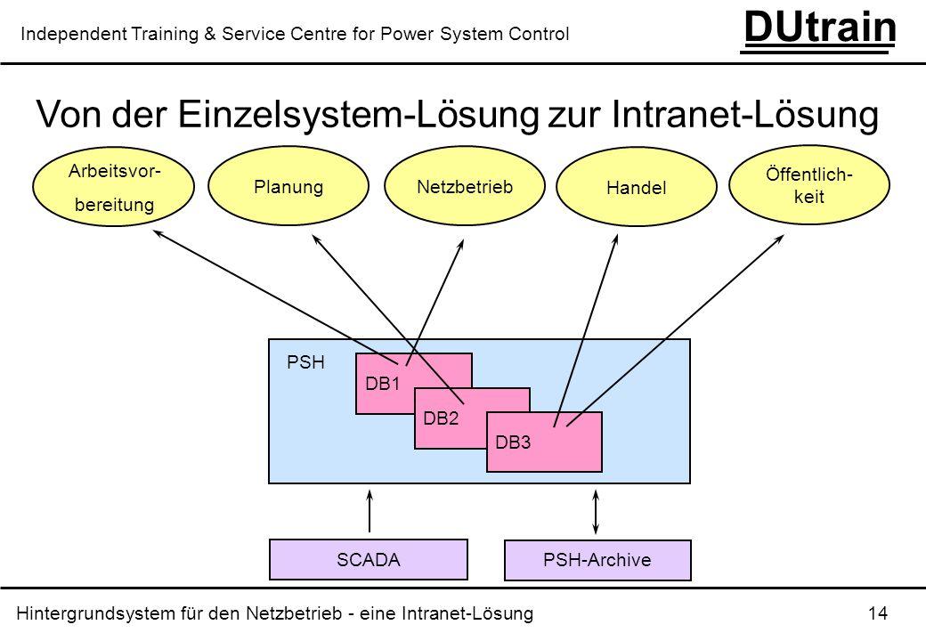 Von der Einzelsystem-Lösung zur Intranet-Lösung