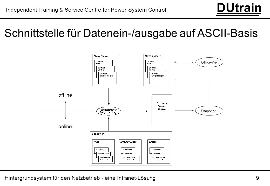 Schnittstelle für Datenein-/ausgabe auf ASCII-Basis