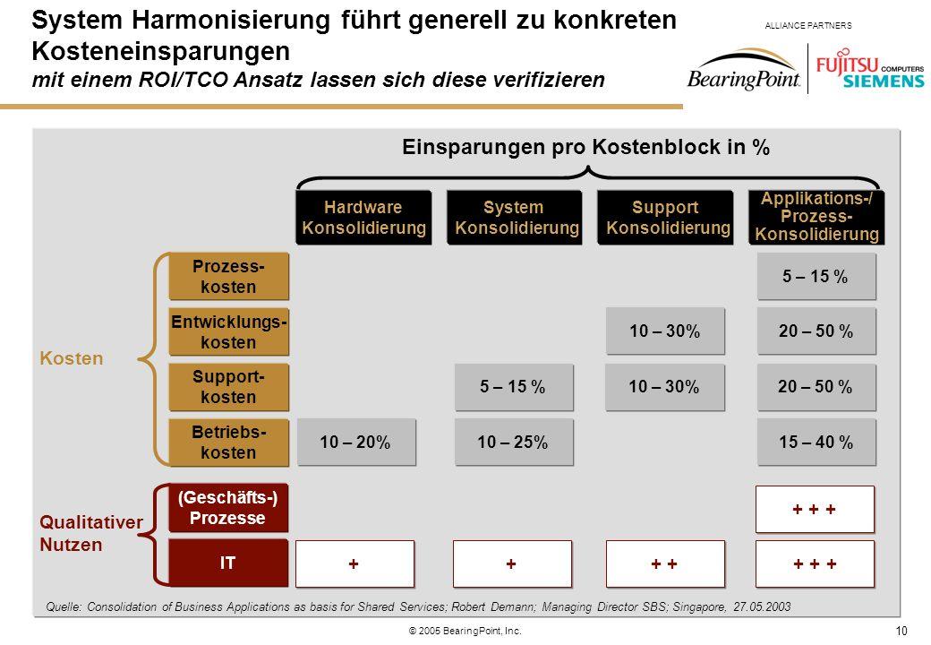 System Harmonisierung führt generell zu konkreten Kosteneinsparungen mit einem ROI/TCO Ansatz lassen sich diese verifizieren