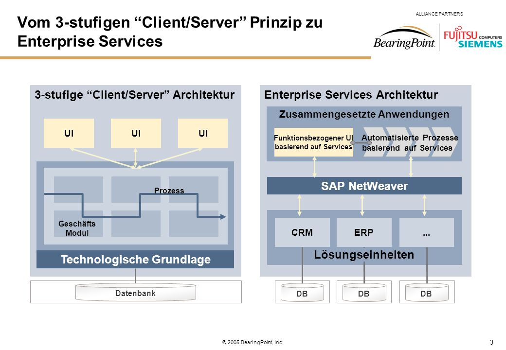 Vom 3-stufigen Client/Server Prinzip zu Enterprise Services