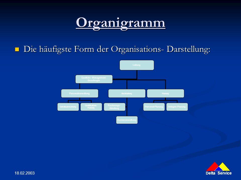 Organigramm Die häufigste Form der Organisations- Darstellung: