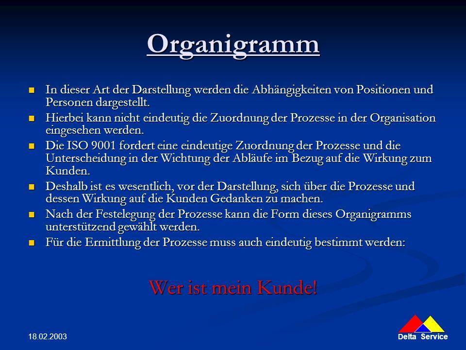 Organigramm Wer ist mein Kunde!