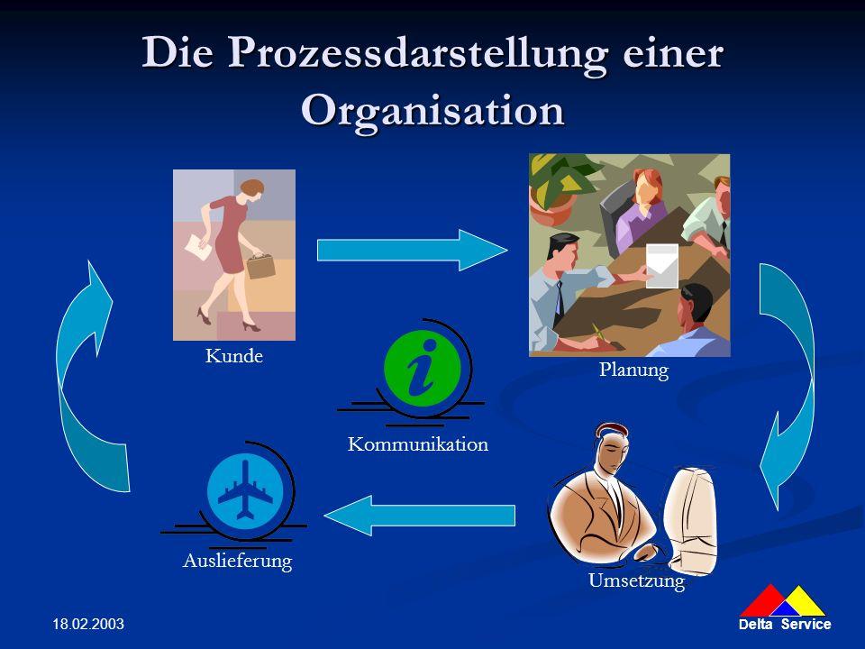 Die Prozessdarstellung einer Organisation