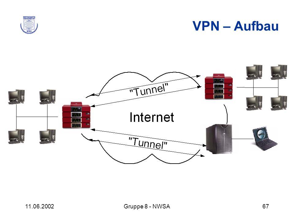 VPN – Aufbau 11.06.2002 Gruppe 8 - NWSA