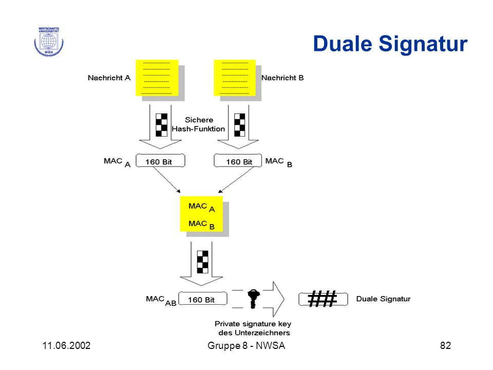 Duale Signatur 11.06.2002 Gruppe 8 - NWSA