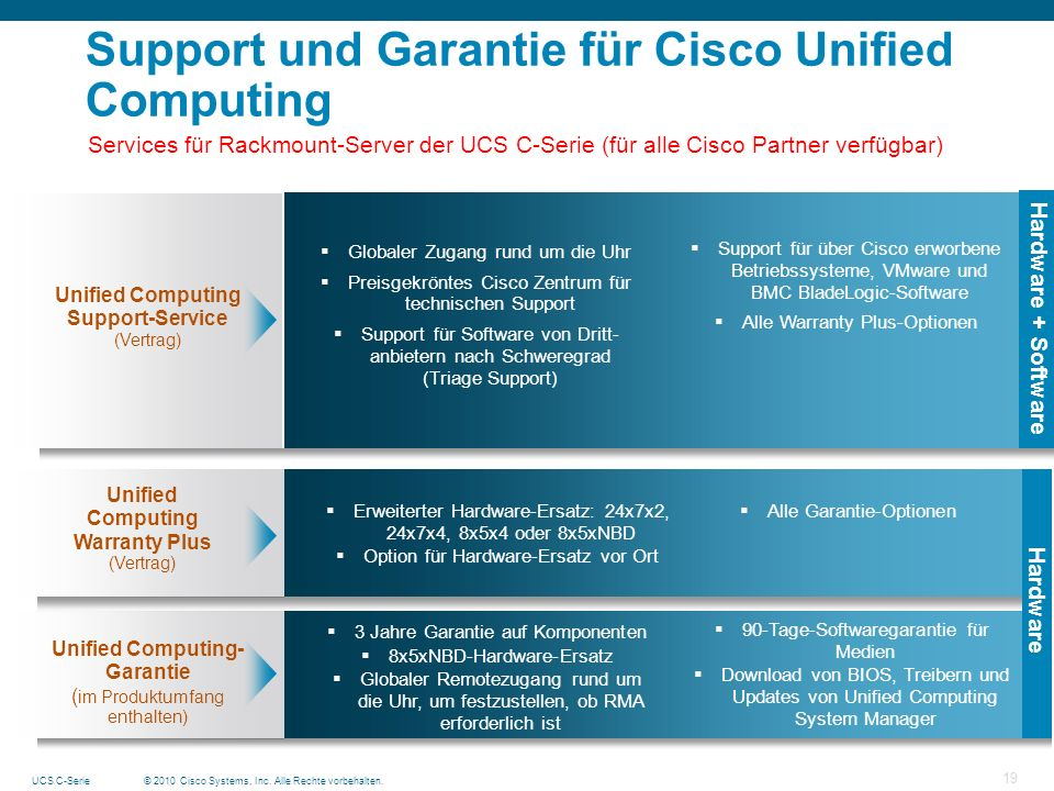 Support und Garantie für Cisco Unified Computing