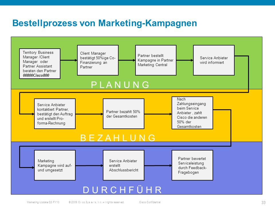 Bestellprozess von Marketing-Kampagnen