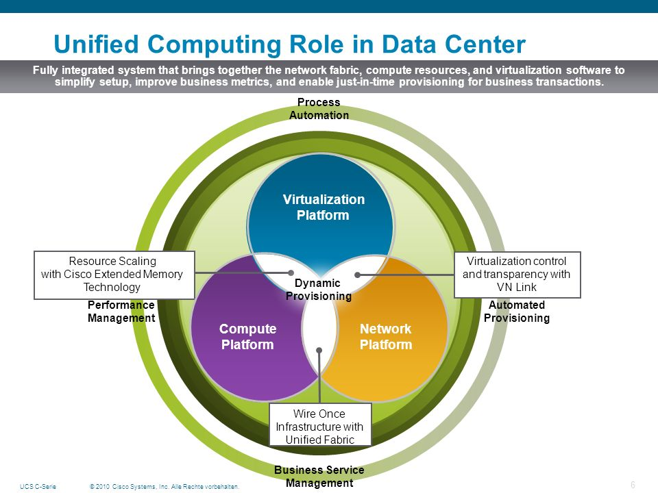 Unified Computing Role in Data Center