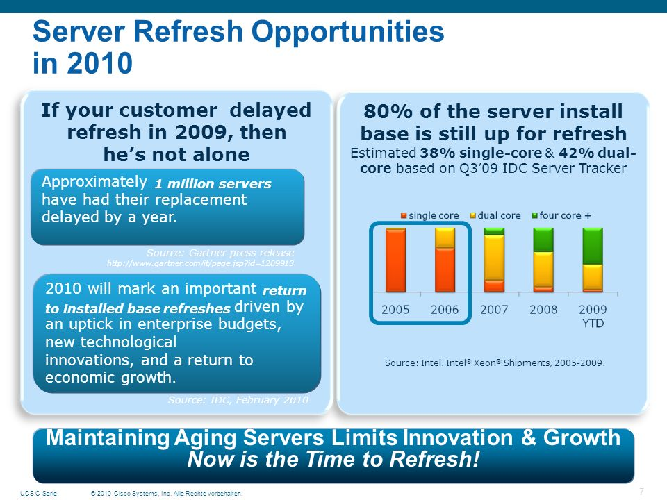 Server Refresh Opportunities in 2010