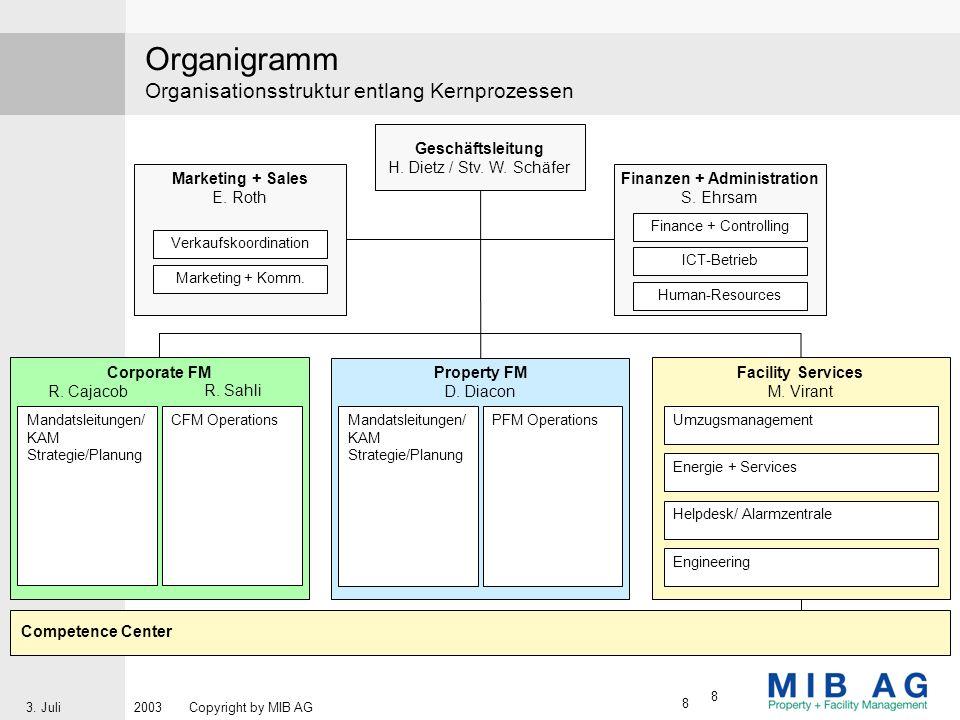 Organigramm Organisationsstruktur entlang Kernprozessen