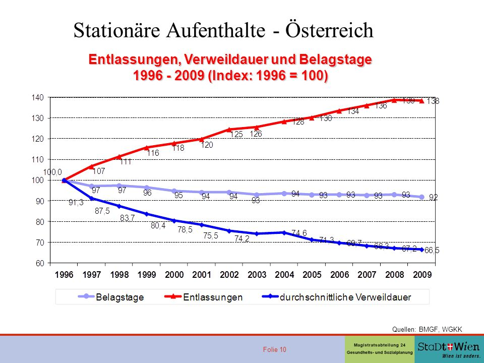 Stationäre Aufenthalte - Österreich